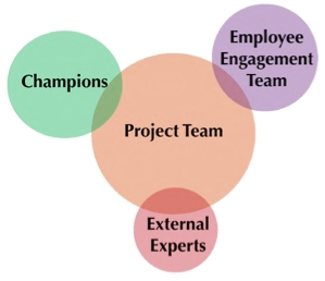 Diagram illustrating overlap of 4 key groups in an energy engagement program