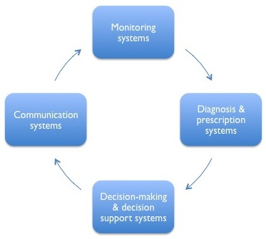 Diagram for management systems